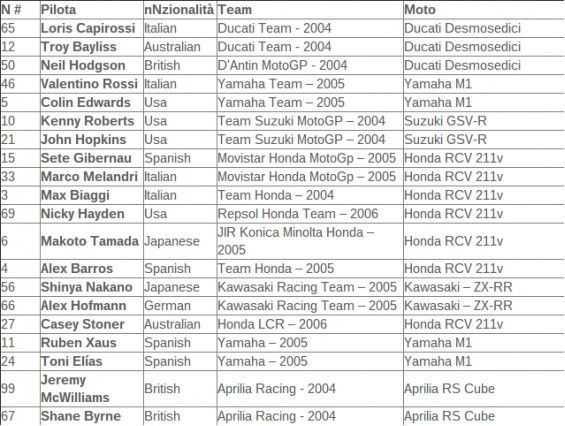 motogp 15 sürücü listesi