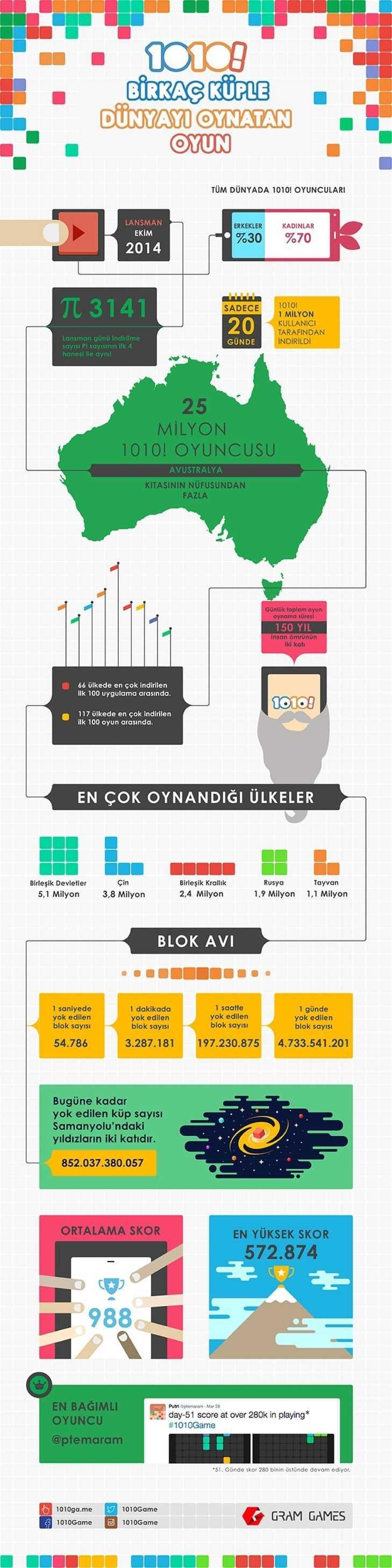 1010 infografik