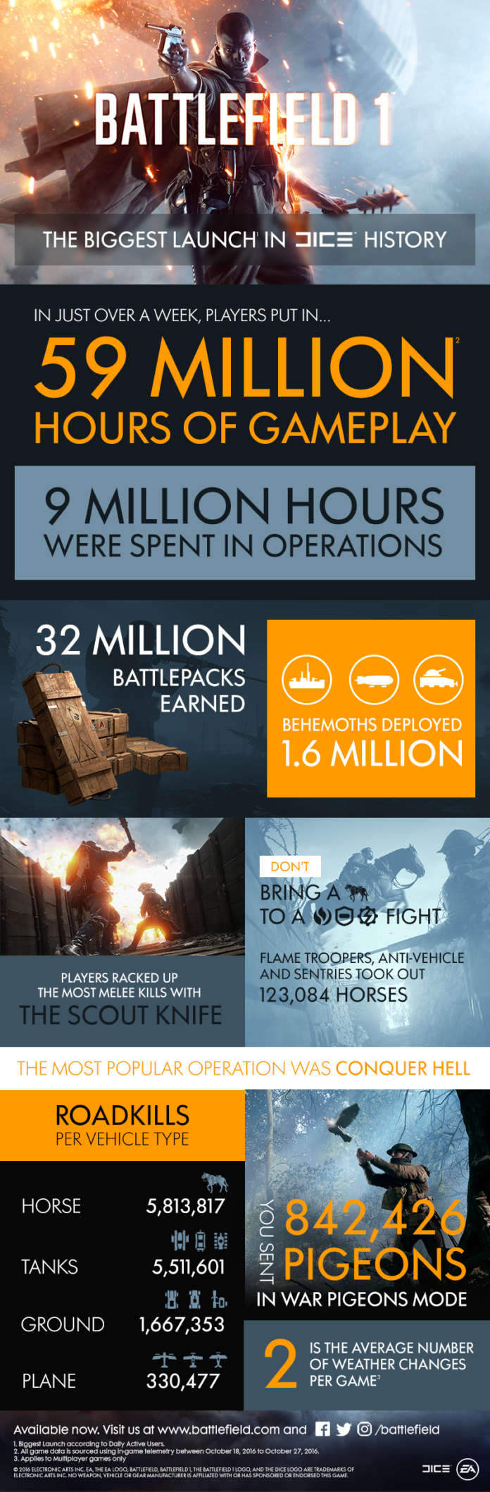 Battlefield 1 İnfografik